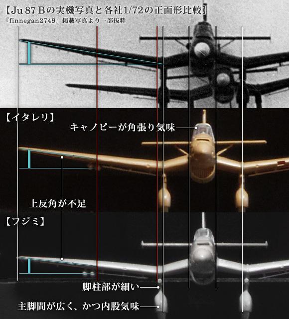 Ju 87 Bの実機写真と各社1/72の正面形比較