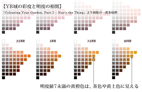 修正マンセル値N5近似の塗色の例
