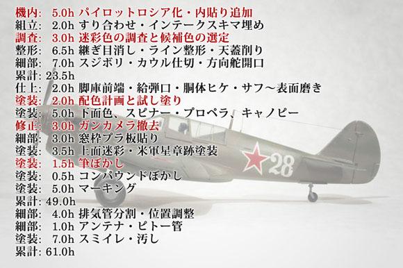 ハセガワ 1/72 P-40N完成までの作業時間内訳