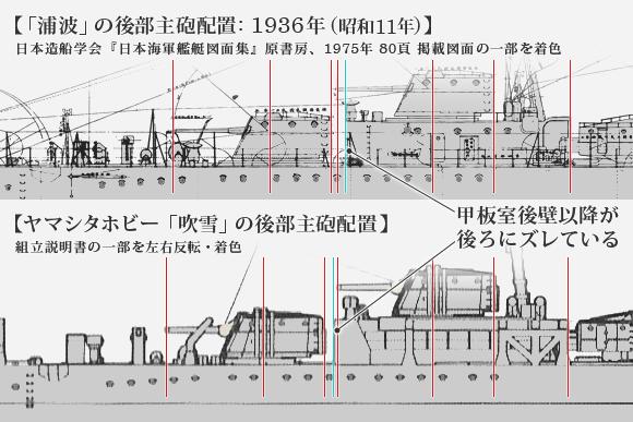 「浦波」公式図面とヤマシタホビー「吹雪」の比較