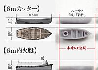 短艇模型スペシャル No.1: 「八八艦隊系駆逐艦用短艇の総論」