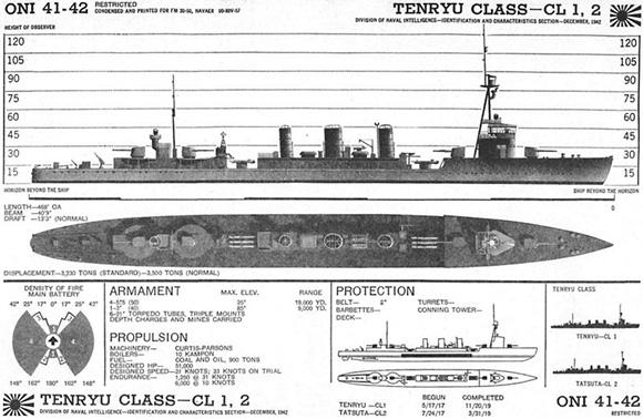 ウィキペディアより、米軍の識別用資料「ONI 41-42」の「天龍型」の項。