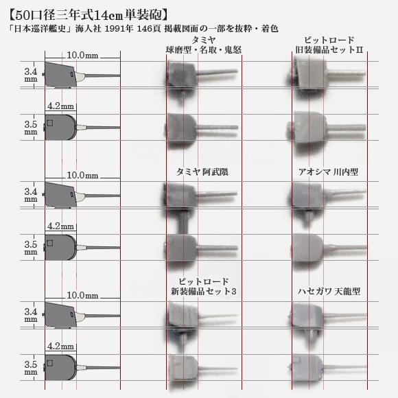 1/700 14cm単装砲の各社パーツ比較